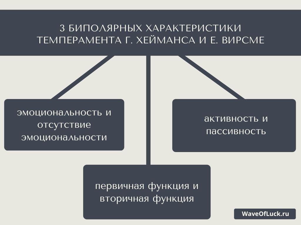 3 биполярных характеристики темперамента Г. ХеймансА и Е. Вирсме