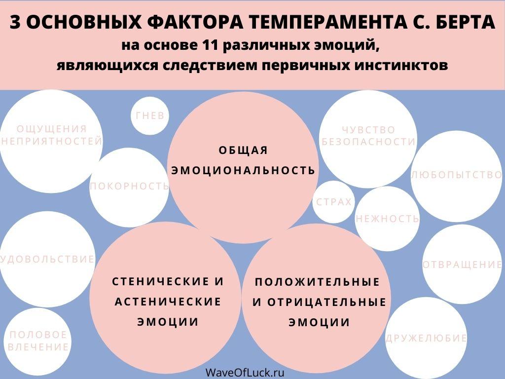 3 основных фактора темперамента