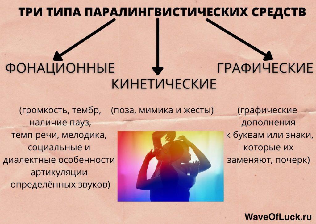 Три типа паралингвистических средств
