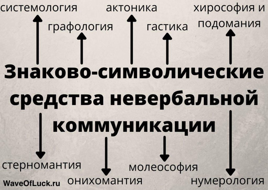 Знаково-символические средства невербальной коммуникации